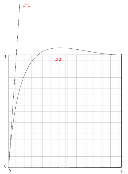 AE贝塞尔曲线制作弹性动画(7)