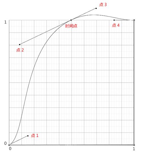 AE贝塞尔曲线制作弹性动画(8)