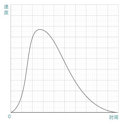 AE贝塞尔曲线制作弹性动画(1)