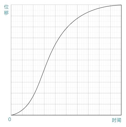 AE贝塞尔曲线制作弹性动画(2)